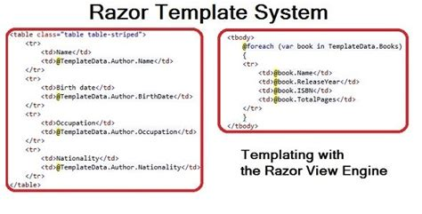 Razor Template System - Templating with C# by Freggl