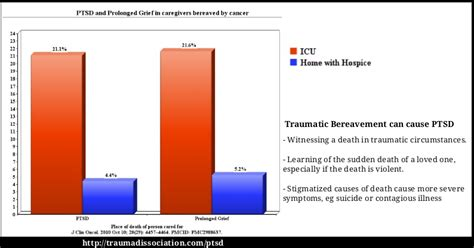 Traumatic Bereavment and Posttraumatic stress disorder